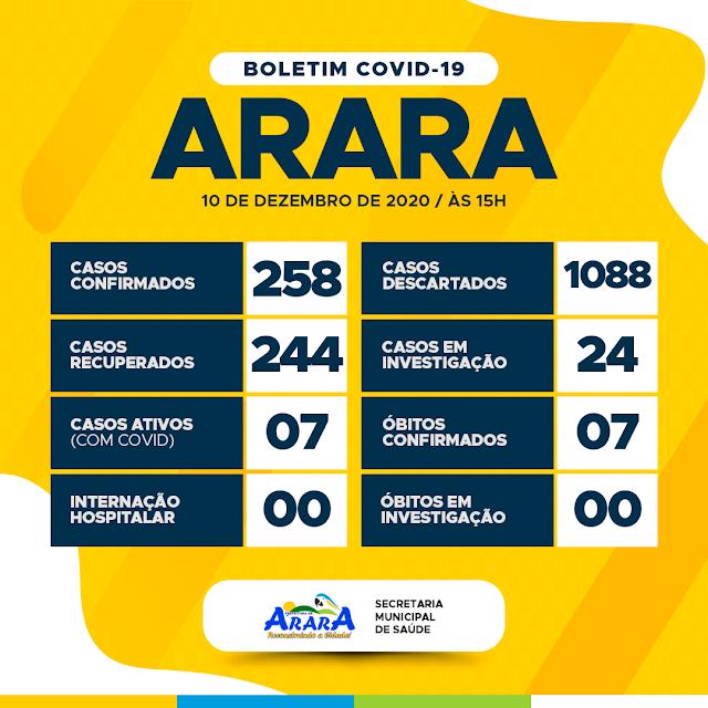 Casos de Covid-19 segue crescendo em Arara