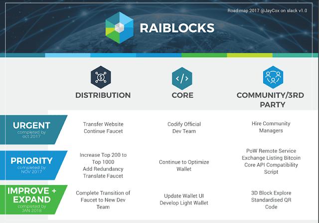 claim di raiblocks