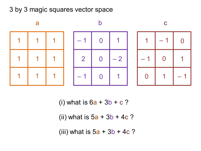 Magic Squares Worksheet Negative