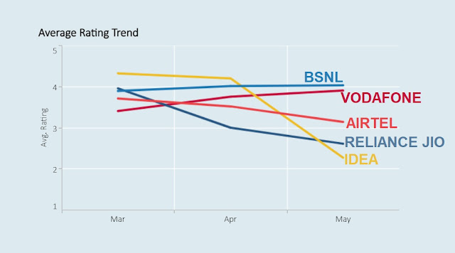 Average Rating Trend from March 2021 to May 2021