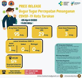 Press Release COVID-19 Tarakan 5 April 2020 - Tarakan Info