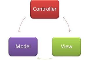 ASP.NET MVC Design