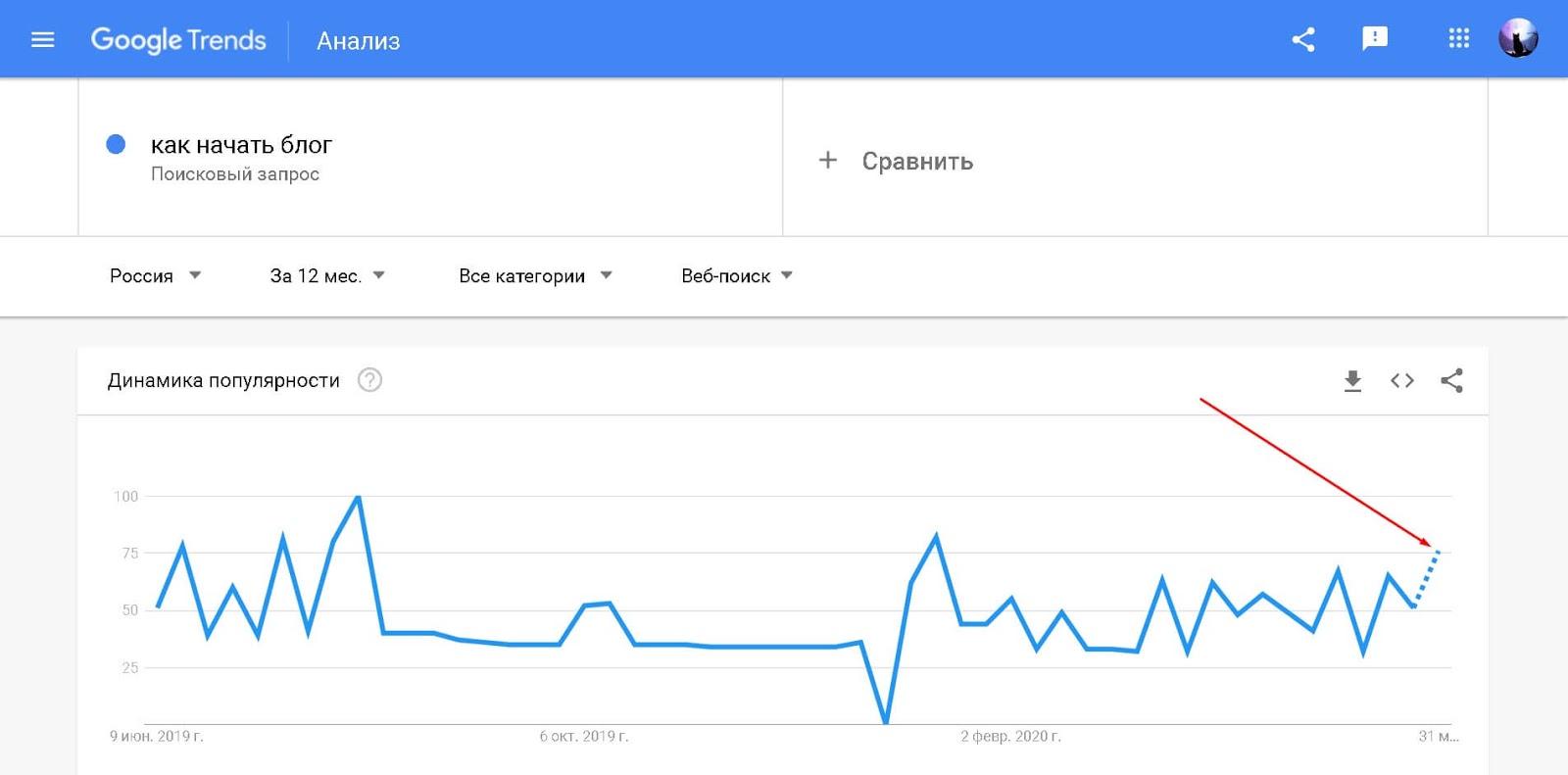 google-trends-zapros-kak-nachat-blog