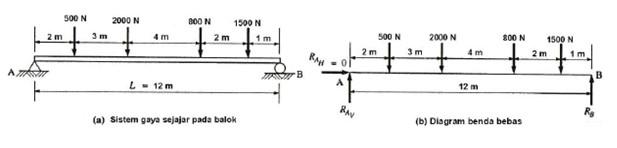 Contoh soal kesetimbangan gaya otomotifvkeren gambar 19 answer a diagram benda bebas ccuart Image collections