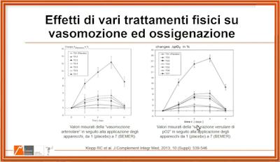 Bemer Italia e cancro Terapia fisica vascolare