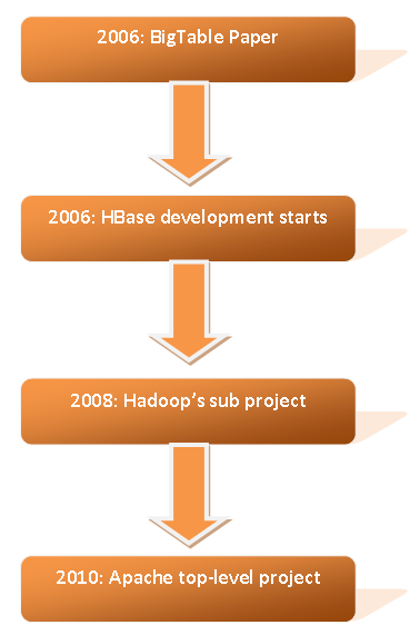 History of Apache Hbase
