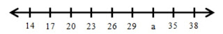 soal melengkapi garis bilangan
