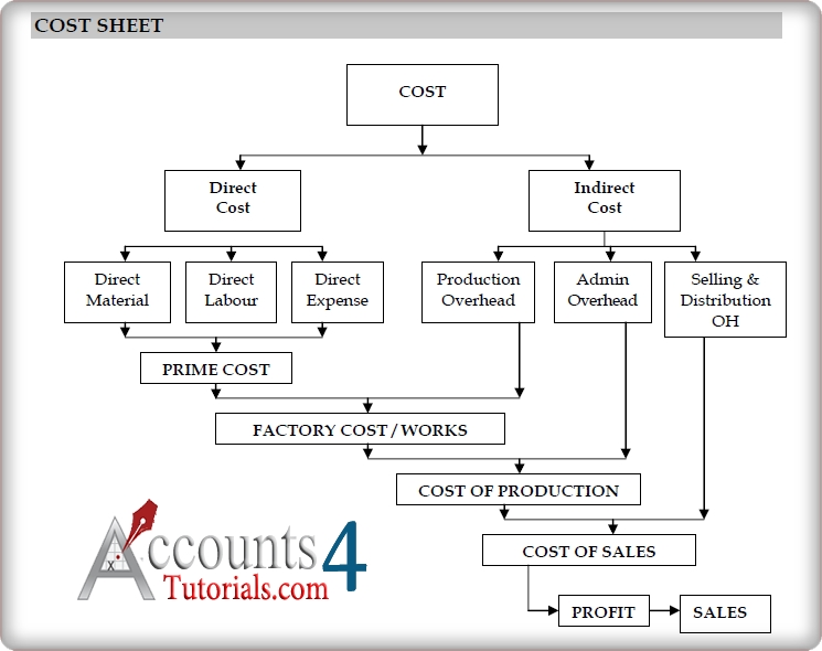 METHODS OF COSTING CA, ICWA Students Pinterest Cost sheet - profit and loss template simple