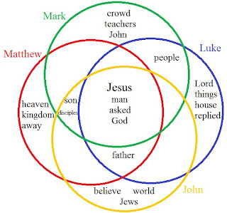 venn diagram of synoptic gospel venn diagram of military heart, mind, soul, and strength: january 2013