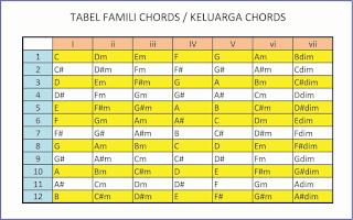 tabel famili chord 12 nada dasar