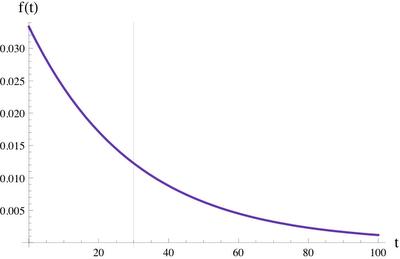 save figure in pdf r