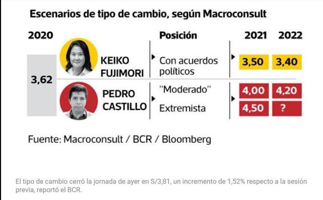 Proyección precio dólar Perú 2021