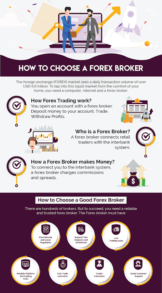 How to choose the best forex Broker