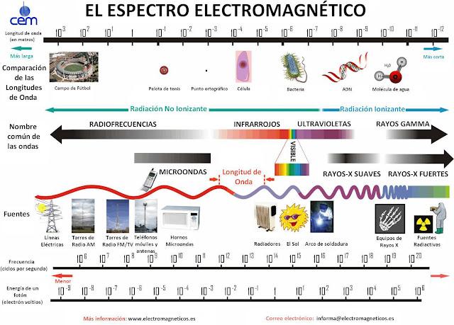 espectro-electromagnetico.jpg