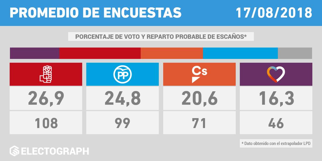 Promedio de encuestas para elecciones generales en España, poll of polls