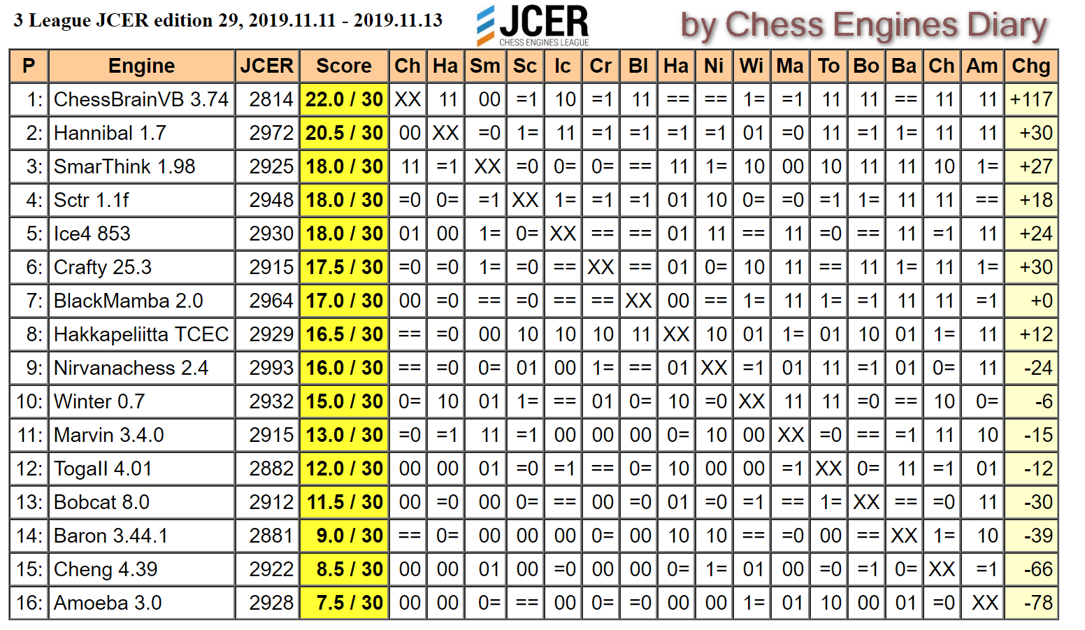 JCER (Jurek Chess Engines Rating) tournaments - Page 20 2019.11.11.3LeagueJCER.ed29Scid.html