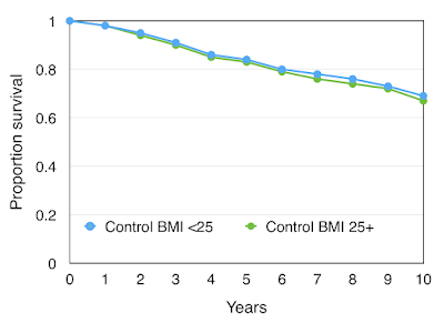 Framingham study shows no effect of BMI on ten year survival