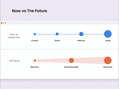 Now vs The Future. How we design now, shown as a range of breakpoints xsmall, small, medium, large. The future, shown as a range from minimum, to recommended, to maximum.