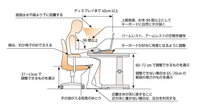 ノートPCを操作する際の良い姿勢