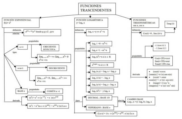 Mapa conceptual de funciones transcendentes