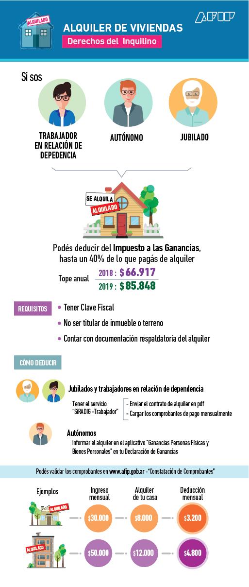 Ley de Alquileres, deducción para inquilinos y obligaciones para los propietarios