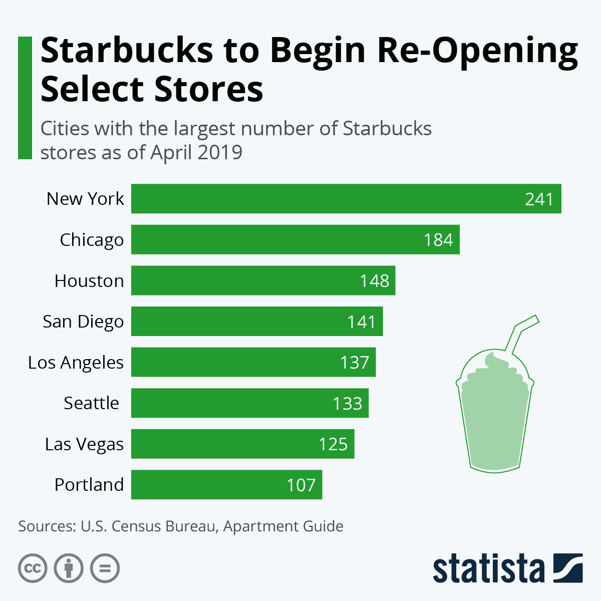 Will Starbucks reopen its stores despite the rage of COVID-19? #Infographic