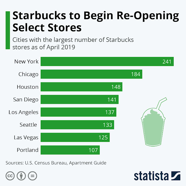 Will Starbucks reopen its stores despite the rage of COVID-19?