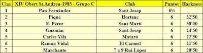 Clasificación Grupo C del XIV Abierto Sant Andreu 1985
