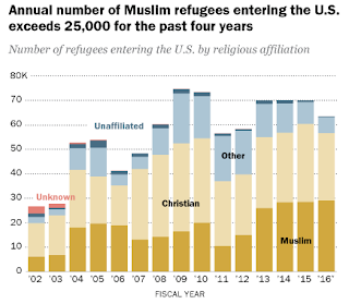 Nearly Half Of Refugees Entering The U.S. This Year Are Muslim
