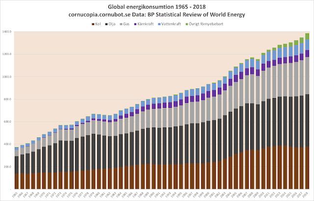 Global energikonsumtion 2018: 85% fossila bränslen, fossila bränslen ökar mest