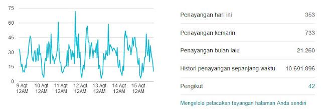 Page Views Indoamaterasu.com
