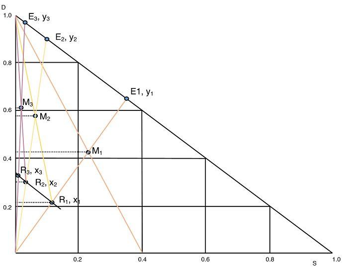 Gráfico del ejemplo 2 de extracción sólido-líquido