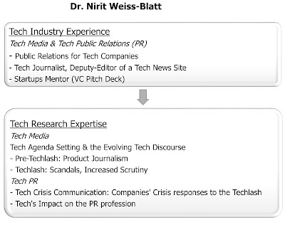 Dr. Nirit Weiss-Blatt experience and expertise