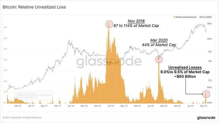 График относительных убытков