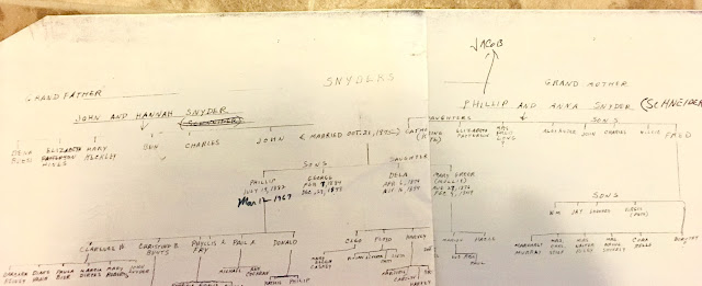 Climbing My Family Tree: Snyder Tree that Mom gave me  (not entirely accurate)