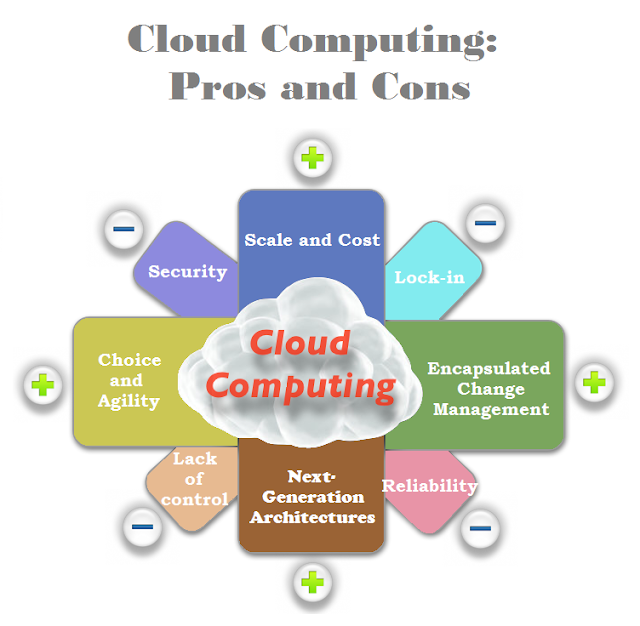 Weighing the Pros and Cons of Cloud Technology!