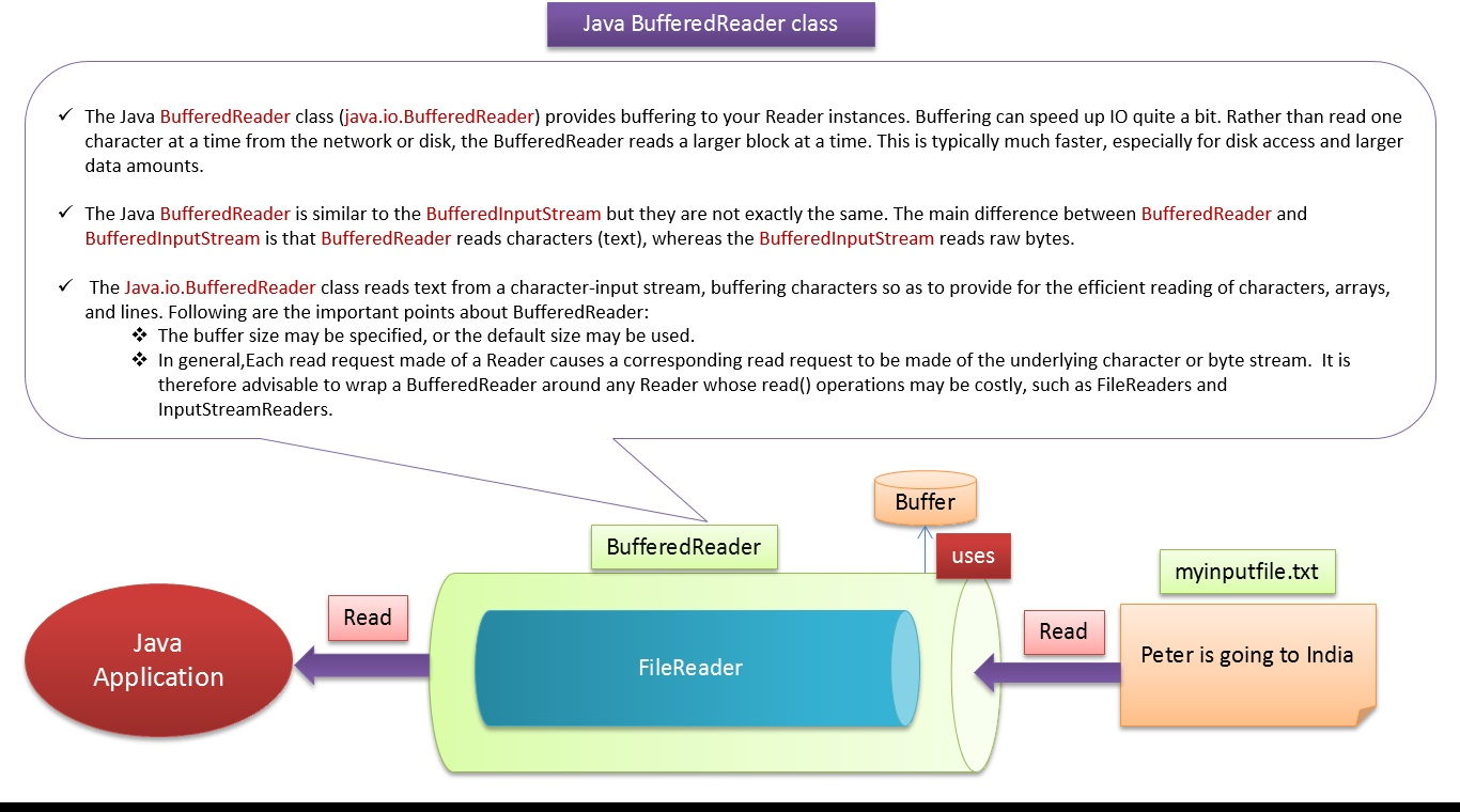 Java ee java tutorial java io bufferedreader java tutorial java io bufferedreader baditri Gallery