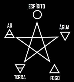 Pentagrama representando os quatro elementos e a quintessência (o espírito divino).