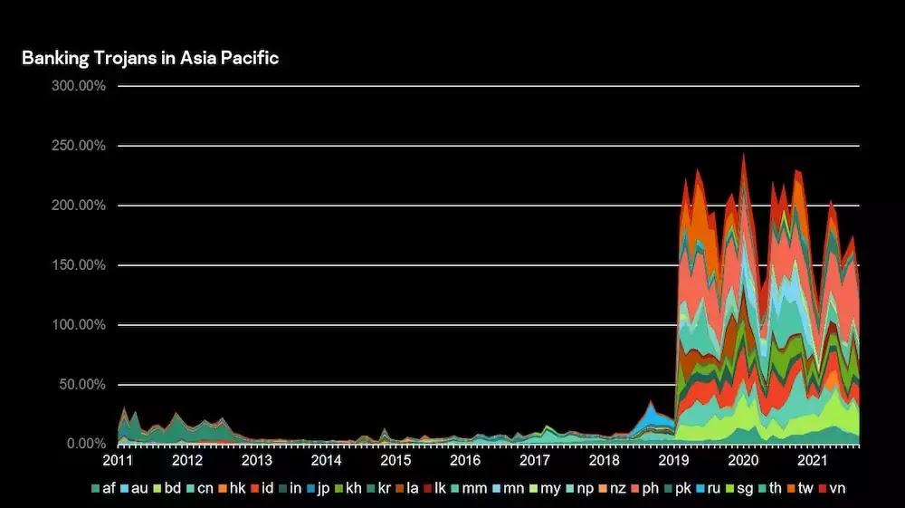Banking Trojans in APAC 2011-2021