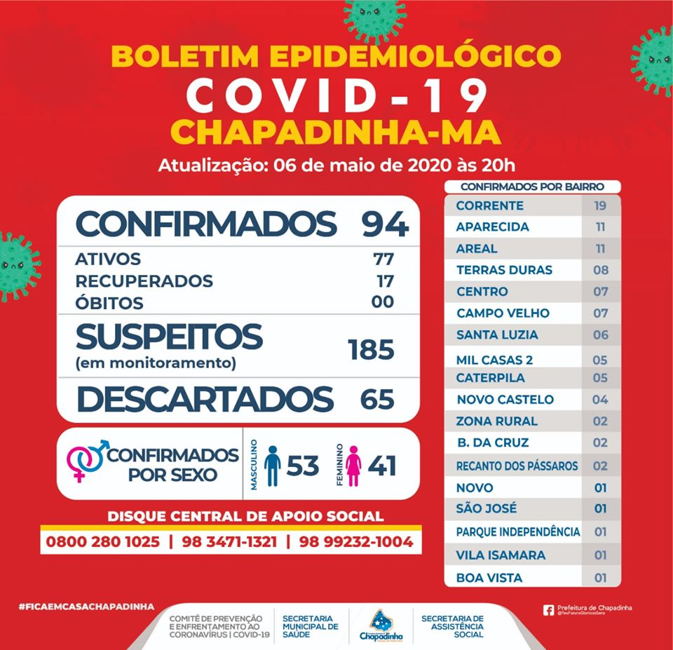Chapadinha tem 94 casos de Coronavírus e está entre as cidades com o maior número de infectados do Maranhão.