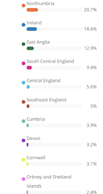 results of my findmypast dna testing kit