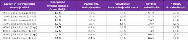Välityspalkkiot prosentuaalisesti Osuuspankin ja Nordnetin osalta - Vertailu