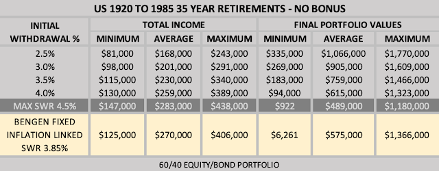 Table of Drawdown Income Without Any Bonus