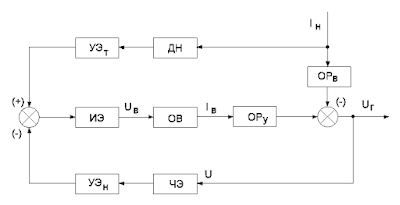 Структурная схема системы автоматического регулирования