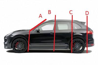 setiap jenis kendaraan tentunya memiliki pilar pilar yang sering disebut dengan istilah p Mengenal Apa Itu Pilar A, B, C, D Pada Mobil Beserta Fungsinya