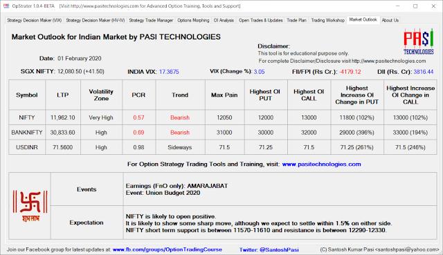 Indian Market Outlook: Feb 01, 2020