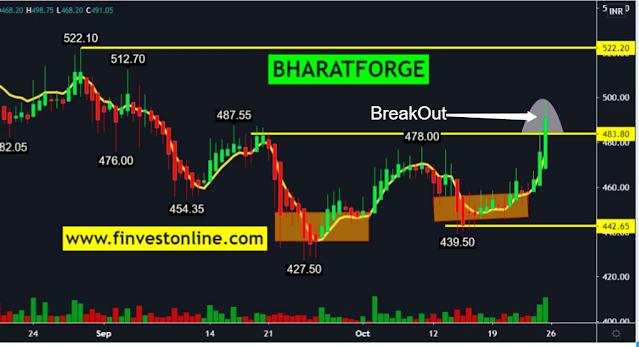 finvestonline.com, bharat forge