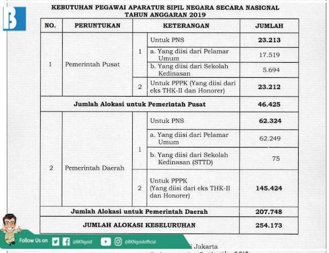Kebutuhan Pegawai Aparatur Sipil Negara Secara Nasional Tahun Anggaran 2019