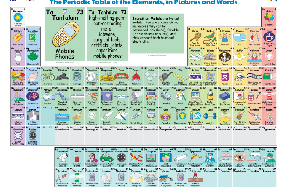 The interactive periodic table of elements that depicts the the interactive periodic table of elements that depicts the functions and practical uses of all the urtaz