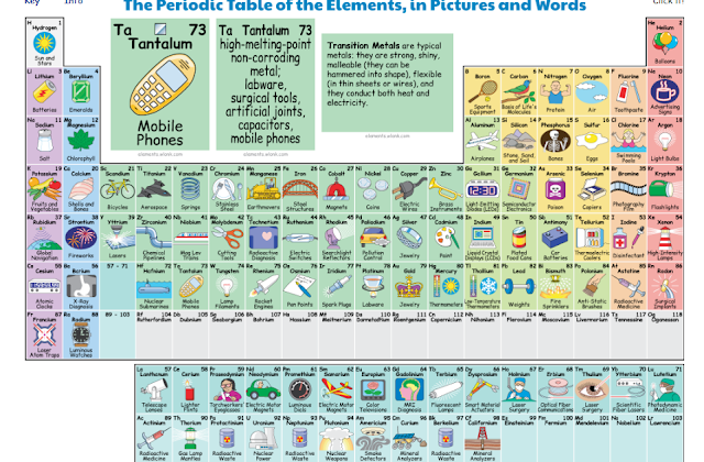The Interactive Periodic Table of Elements that depicts the functions and practical uses of all the 118 elements